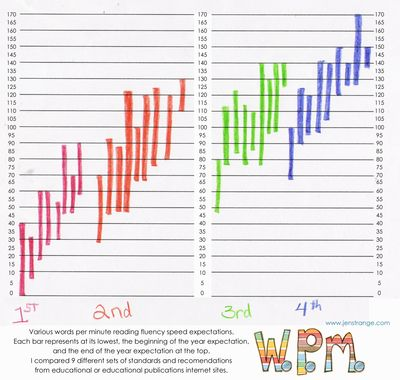 Comparing Words Per Minute Expectations - Reading with Jen
