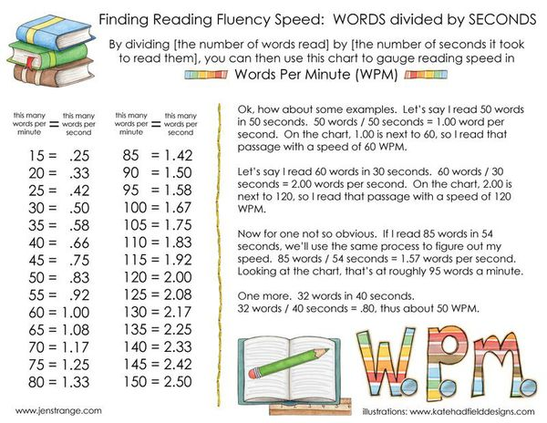 Words per Minute Calculations! - Reading with Jen Strange